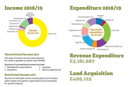 Income and expenditure 2018 - 2019